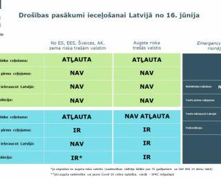 Drošības prasības iebraukšanai Latvijā